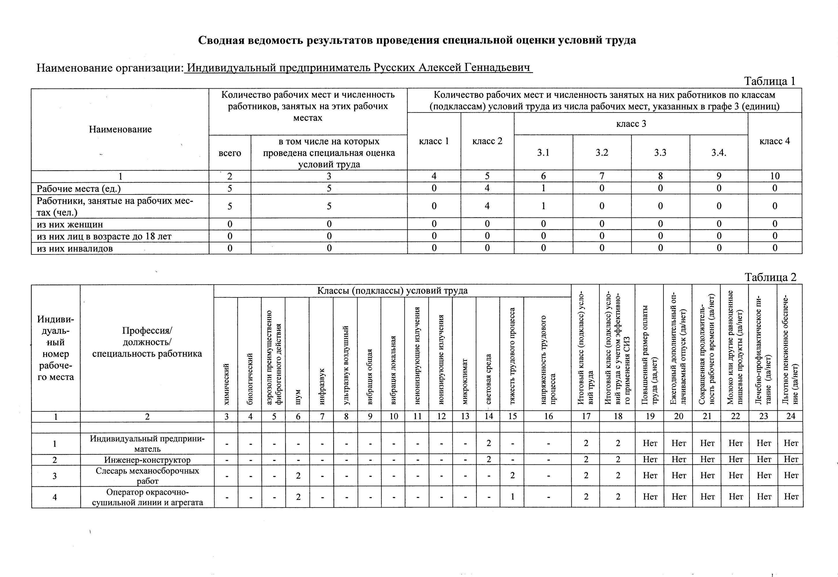 Сводная ведомость результатов проверки специальной оценки условий труда